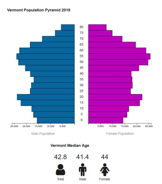 Vermont Population Pyramid 2019